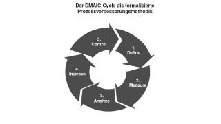 Prozesse sollen sich stringent analysieren und optimieren lassen: Finanzdienstleister: Ein Hallelujah auf Six Sigma