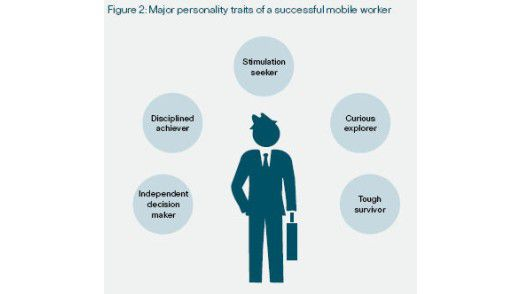 Persönlichkeitsmerkmale der Mobilen laut Cisco.