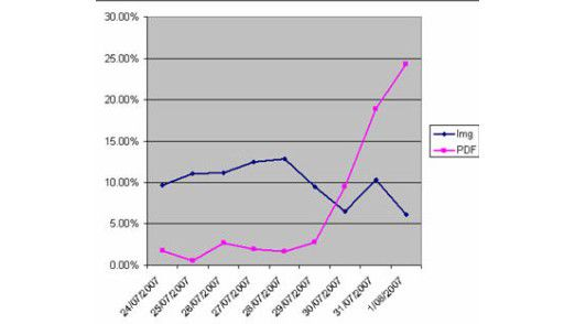 Laut Sicherheitsanbieter Marshal hat der PDF-Spam den Image-Spam inzwischen deutlich überflügelt.