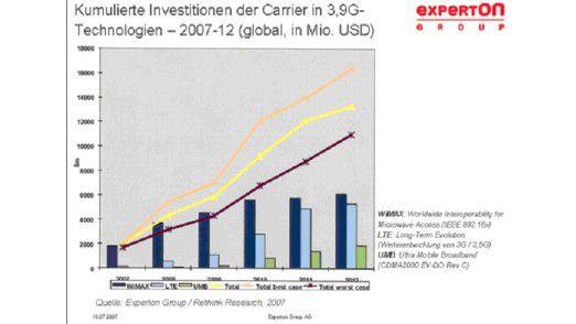 In den nächsten Jahren werden Mobilfunk-Anbieter vor allem in Wimax investieren, die Ausgaben für UMTS-Nachfolge-Technologien steigen nur langsam.