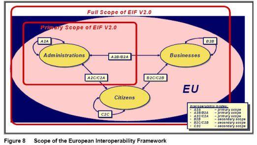 Primäres Ziel von EIF ist es, den elektronischen Datenaustausch zwischen Verwaltungen in den einzelnen EU-Staaten zu verbessern.