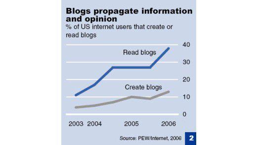 Die Beliebtheit von Blogs geht deutlich nach oben.