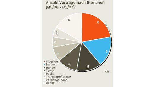 Die Outsourcing-Verträge in Deutschland nach Sparten geordnet.