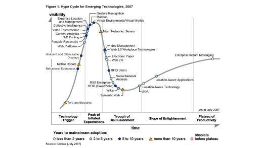 Gartner Hype Cycle for emerging technologies 2007: Die einzelnen Technologien und ihre Positionierung