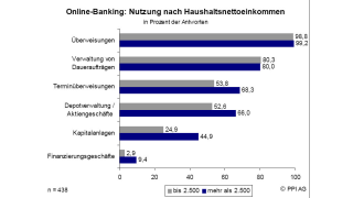 Vor allem Besserverdiener nutzen E-Banking: Neun von zehn Internet-Usern erledigen Bank-Geschäfte online