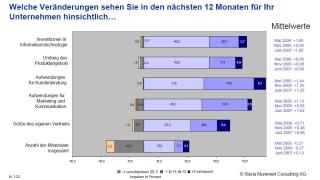 Beratungs-Software soll Vertrieb unterstützen: Versicherer: Wieder mehr Geld für die IT