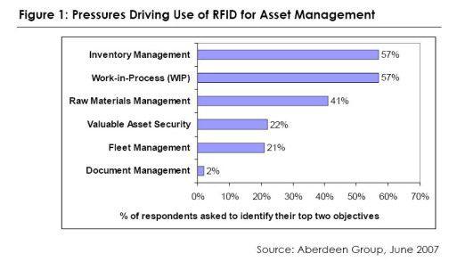 WIP ist ein entscheidender RFID-Treiber.