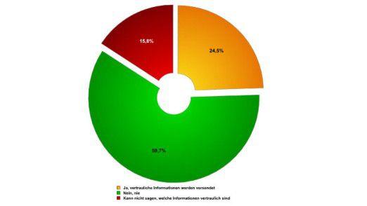 Die meisten Unternehmen versenden vertrauliche Informationen per Instant Messaging.