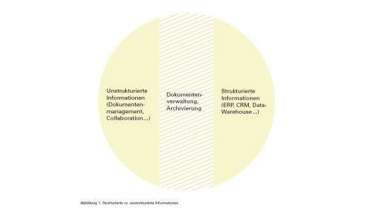 Im Sandwich zwischen strukturierten und unstrukturierten Daten: ECM.