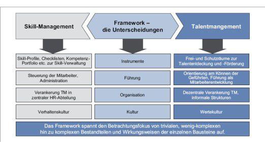 Nach diesem Schema unterscheidet Detecon Personal- von Talent-Management.