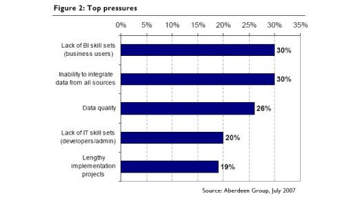 Ungenügende BI-Kenntnisse bei Anwendern, fehlende Möglichkeiten zur Daten-Integration und mangelnde Daten-Qualität sind die größten Herausforderungen, um neue BI-Initiativen zu starten.