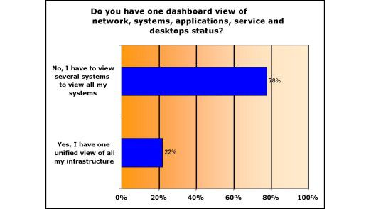 Mehr als zwei Drittel der Befragten haben kein Dashboard, um Netzwerke, Systeme, Anwendungen sowie Service- und Desktop-Status auf einen Blick zu sehen.