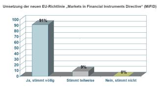 Trendstudie: MiFID macht Banken und Sparkassen Beine