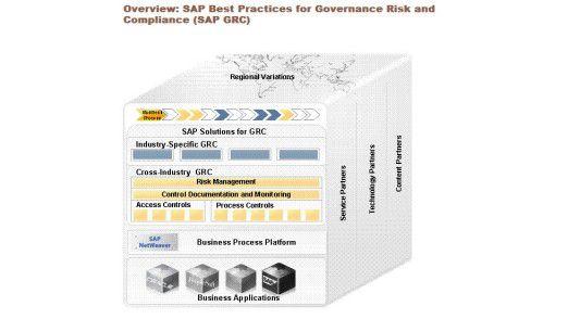 Die GRC-Lösungen von SAP erweitern betriebswirtschaftliche Standard-Software um Funktionen zur Einhaltung gesetzlicher Richtlinien und Compliance-Regeln.