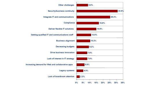 Die Agenda der CIOs ist vielfältig. Die Mehrheit sieht allerdings Sicherheit und Business Continuity als Hauptaufgabe an.