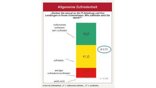 Grünes Licht für die IT: 81 Prozent der Endanwender sind zufrieden bis vollkommen zufrieden.