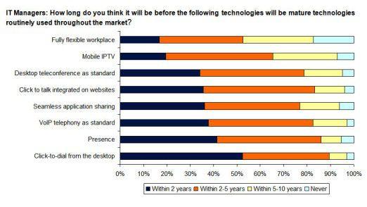 Viele Anwendungen reifen derzeit heran: 52 Prozent der IT-Manager halten zum Beispiel Click-to-Dial-Funktionen für so gut wie ausgereift.