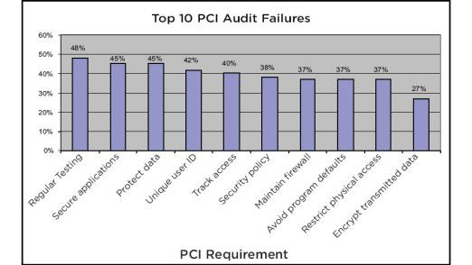"""Die Top 10 der Schwachstellen beim PCI-Audit: Bei den meisten hapert es an der """"regulären Überprüfung""""."""