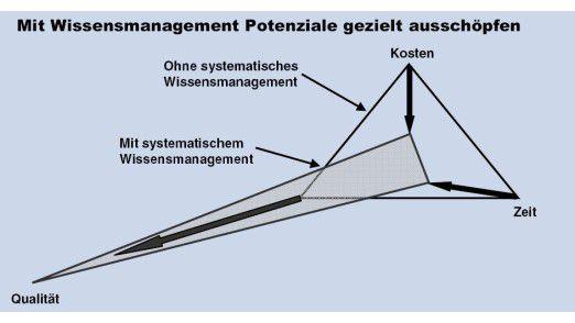 Mit systematischem Wissensmanagement wird die höchste Qualität erreicht.