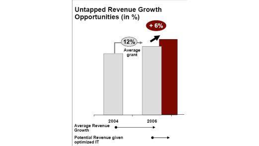 Top-Manager glauben, dass eine bessere IT für sechs Prozent mehr Wachstum sorgen würde.