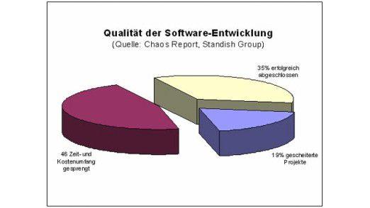 Qualität der Software-Entwicklung.