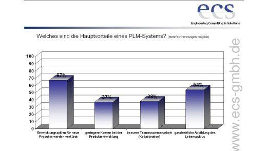 Mehr als zwei Drittel der Befragten sehen den Hauptvorteil eines PLM-Systems in verkürzten Entwicklungs-Prozessen.