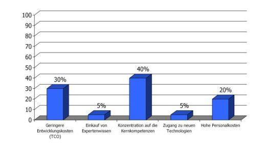 Welches sind die Hauptgründe für Outsourcing und Offshoring? 40 Prozent der Führungskräfte sehen die Konzentration auf Kernkompetenzen als wesentliches Argument.
