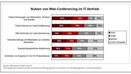 Der größte Nutzen von Web-Konferenzen wird in der Schulung von Mitarbeitern, Partnern und Kunden gesehen.
