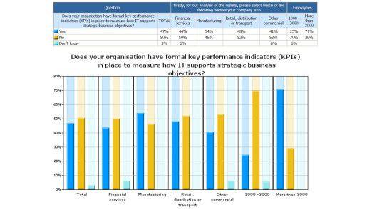 Jede zweite Firma verzichtet auf KPIs.