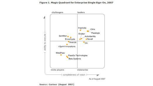 In den Quadranten für Marktführer kommen Anbieter, die eine überzeugende Performance (Ability to execute) und eine klare Vision der Marktentwicklung (completness of vision) haben.