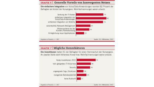 Generelle Vorteile von konvergenten Netzen und mögliche Hemmfaktoren.