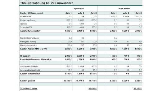 Kasperskys Beispielrechnung für ein Unternehmen mit 200 Anwendern.