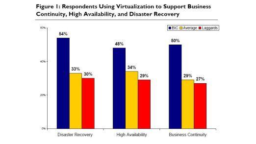 Der Einsatz von Virtualisierung zur Verbesserung von Disaster Recovery, Hochverfügbarkeit und Business Continuity