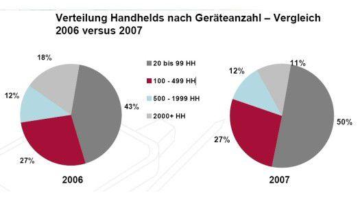 Der Einsatz von Handhelds in kleinen und mittleren Unternehmen nimmt zu.