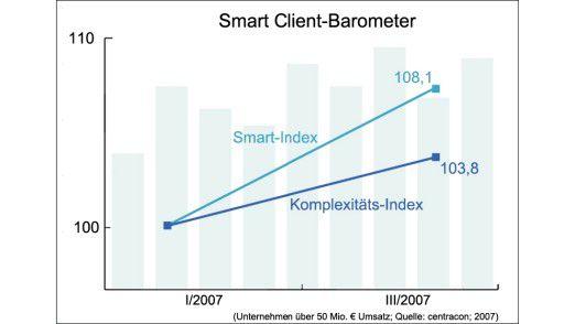 Centracons sogenanntes Smart Client-Barometer zeigt nach oben.