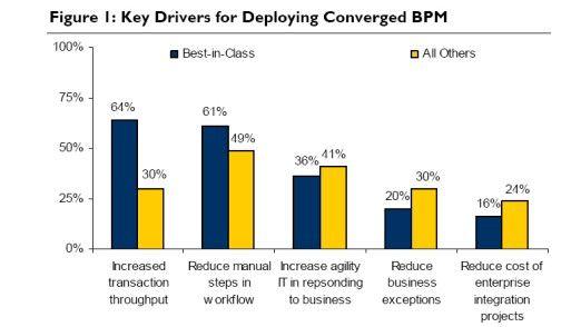 Treiber für die Konvergenz verschiedener BPM-Lösungen.