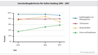 Preise immer wichtiger: Online-Banker sind Schnäppchenjäger