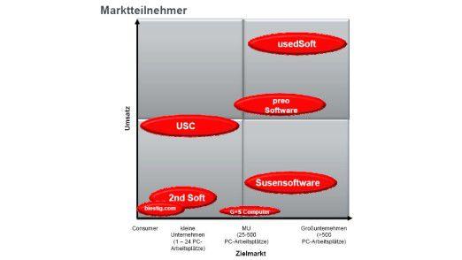 Auf dem Markt der Second-Hand-Software dominieren usedSoft und preo Software.