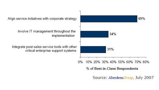 Hauptziel der Klassenbesten (Best-in-Class) ist es, ihre Service-Initiativen auf die Unternehmens- und IT-Strategie abzustimmen und zudem Service-Tools mit den Backend-Systemen zu integrieren.