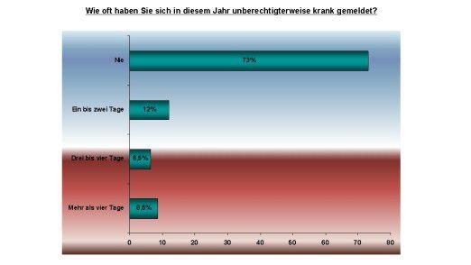73 Prozent der europäischen Arbeitnehmer schwänzen nie, sagen sie.