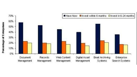 Lösungen zum Content Management sind in Firmen schon jetzt weit verbreitet. So nutzen sechs von zehn Unternehmen ein System zum Dokumenten-Management. Auch die erwarteten Zuwächse sind teils beträchtlich. (Quelle: Datamonitor, 2007)