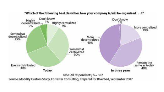 Schon heute beschreiben sich viele Firmen als dezentralisiert. In drei Jahren werden es noch mehr sein.