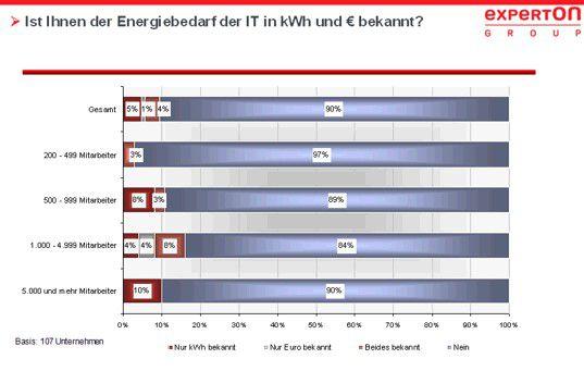 Die wenigsten IT-Verantwortlichen kennen den Energiebedarf im Rechenzentrum.