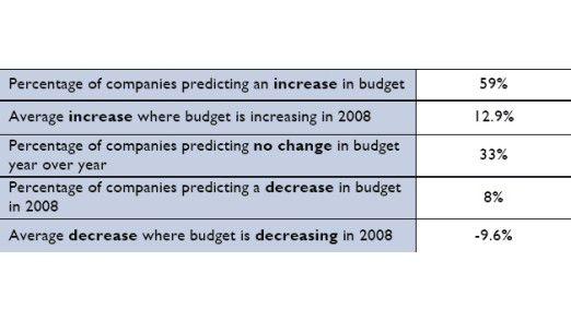 Blick auf die ERP-Budgets 2008.