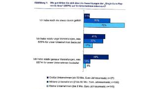 Anpassung interner IT-Systeme nötig: Firmenkunden von Banken: Kaum Ahnung von SEPA