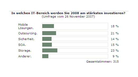 Auf die Frage, in welchen Bereich 2008 investiert werden soll, zeigen sich die CIOs uneins.