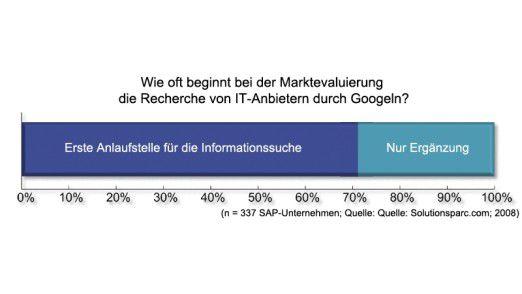 Bei sieben von zehn SAP-Anwendern beginnt die Suche nach dem richtigen Anbieter bei Google.