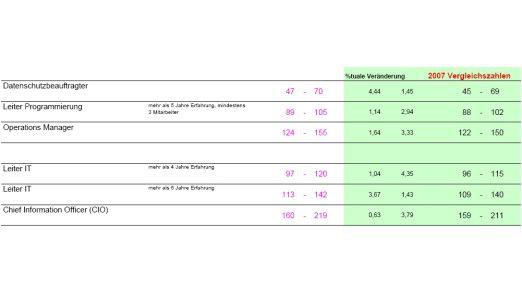 IT-Berufe: Jahresgehälter im Vergleich 08/07 (Teil 1).