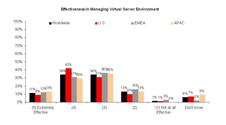 Dass sie auf dem Gebiet der Virtualisierung durchweg effektiv arbeiten, glauben nur elf Prozent der Unternehmen weltweit.