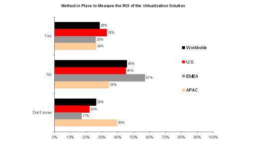 Fast die Hälfte aller Unternehmen weltweit kann den ROI bei Virtualisierungs-Lösungen nicht tatsächlich messen.